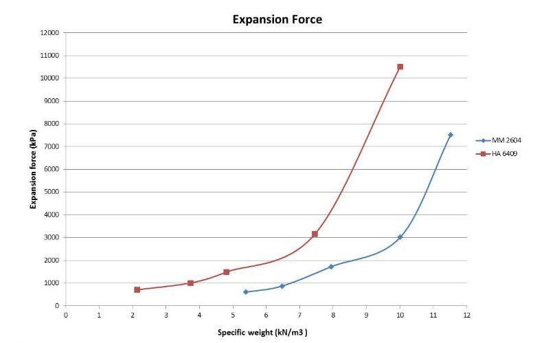 forza di espansione resina geosec
